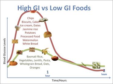 Index glicemic