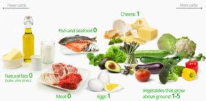 Dieta ketogenica - ghidul incepatorului