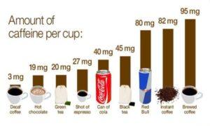 Cafeaua si diabetul